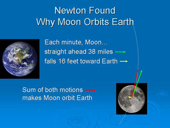 Why the Moon Orbits Earth