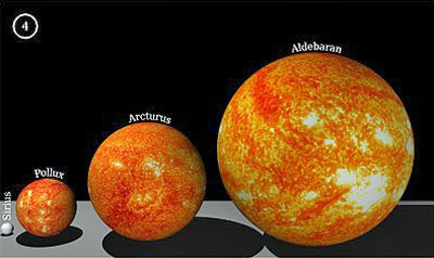 In thethis image  we see that Sirius is but a tiny dot at the left    Antares Compared To The Sun