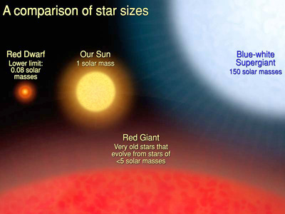 Star Type Size Comparison (page 3) - Pics about space