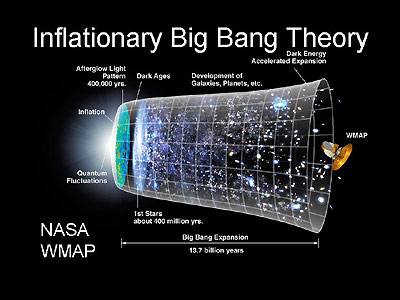 Inflationary Big Bang theory.