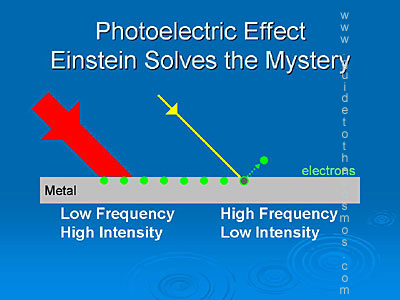 Einstein solves the mystery of the photoelectric effect and wins the Nobel prize.